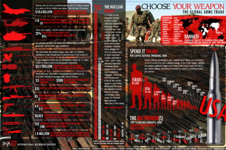 Choose Your Weapon Infographic