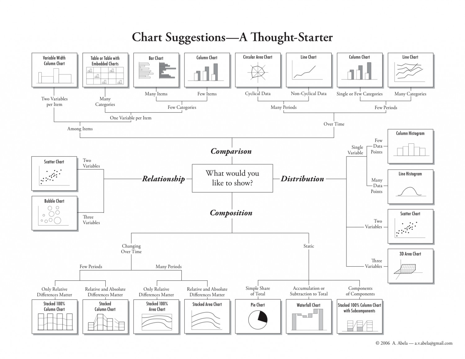 Choosing a Good Chart Infographic