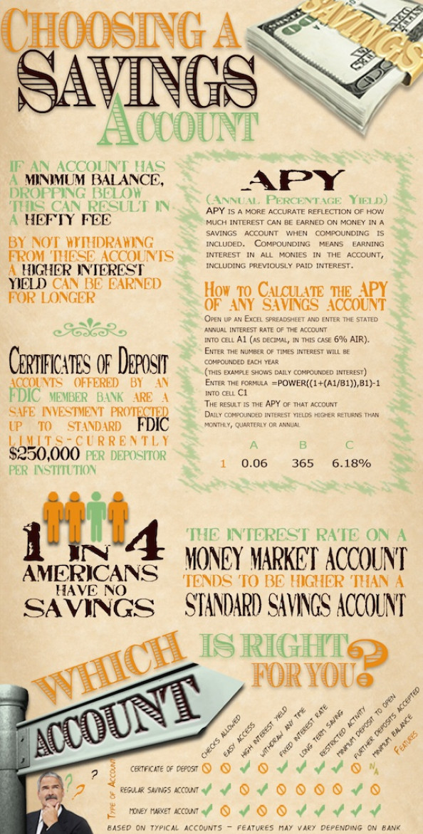 Choosing a Savings Account Infographic