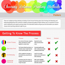 Choosing Between Printing Methods Infographic