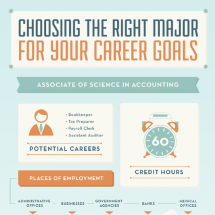 Choosing the Right Major for Your Career Goals Infographic