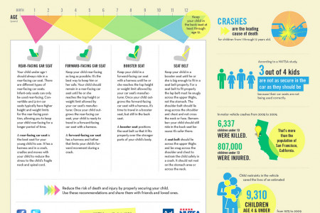 Choosing the Right Seat for Your Child Infographic