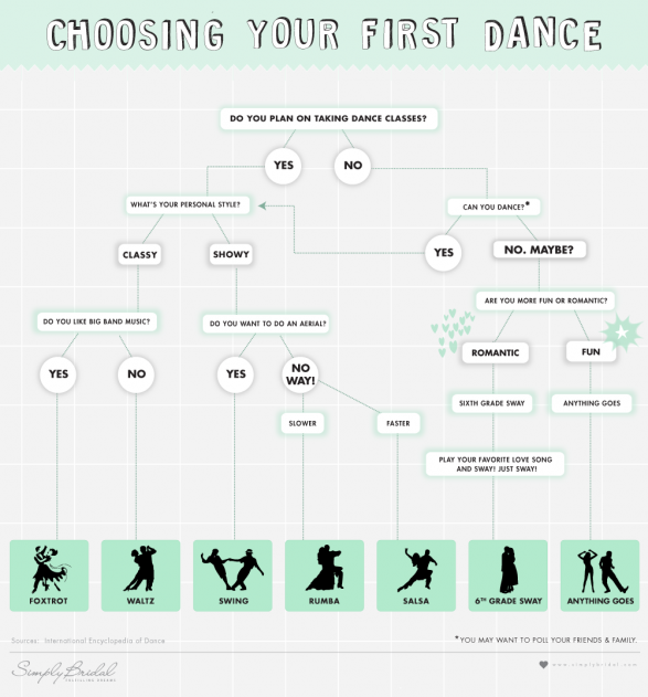 Choosing Your First Dance