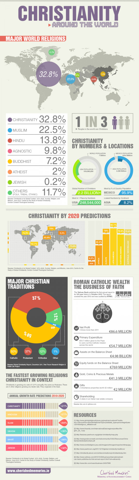 Christianity Around the World