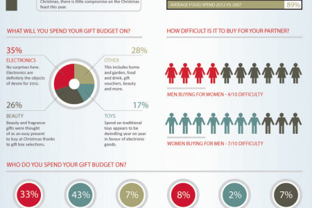 Christmas 2012 Shopping Habits Infographic