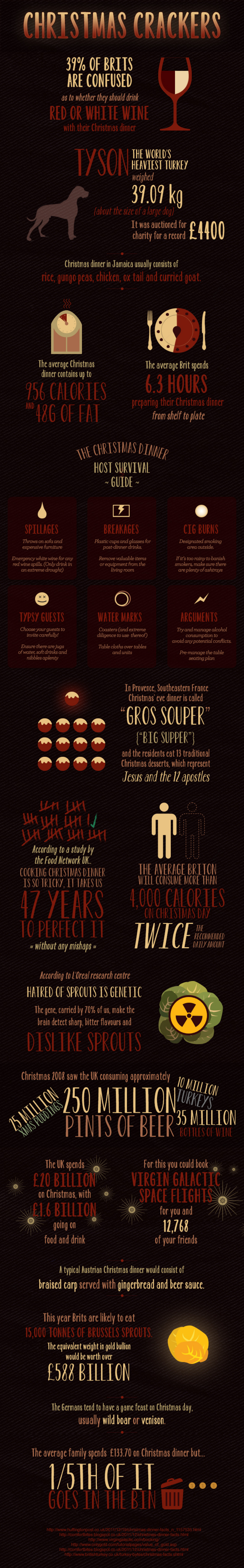 Christmas Crackers Infographic
