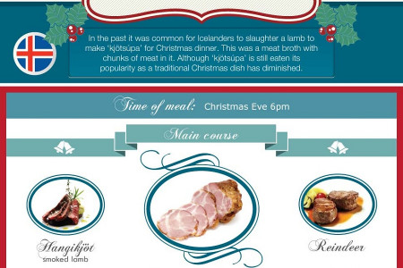 Christmas Dinners Around the World Infographic