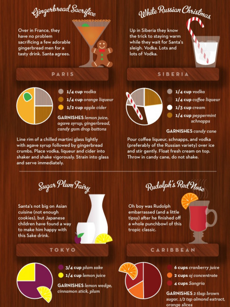 Christmas Drinks from Around the Globe Infographic