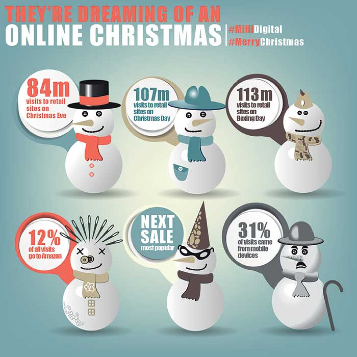 Christmas E-commerce Statistics Infographic