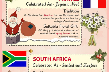 Christmas Floral Gifts around the World Infographic