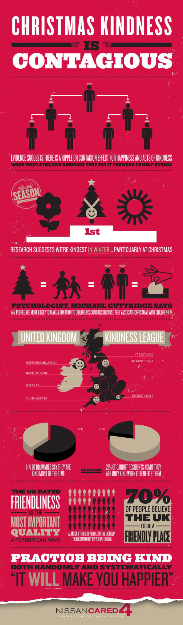Christmas Kindness is Contagious Infographic
