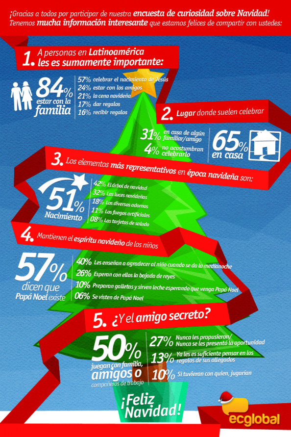 Christmas (LATAM) Infographic