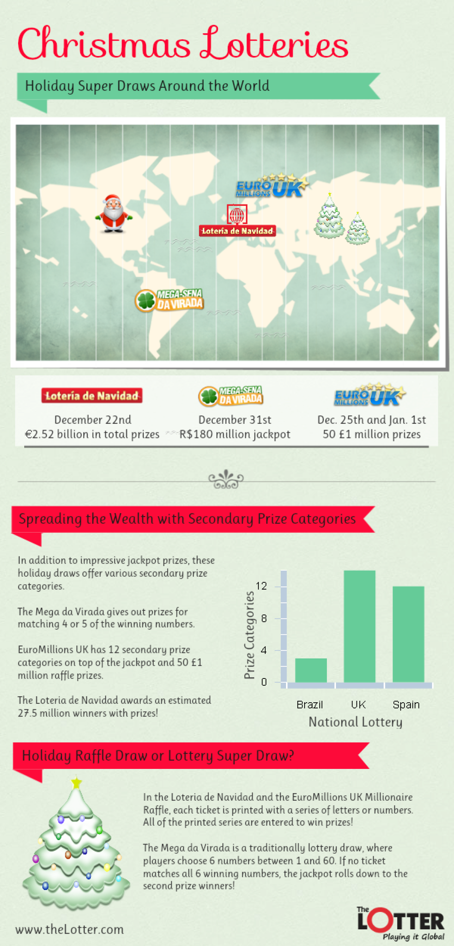 Christmas Lotteries Around the World Infographic