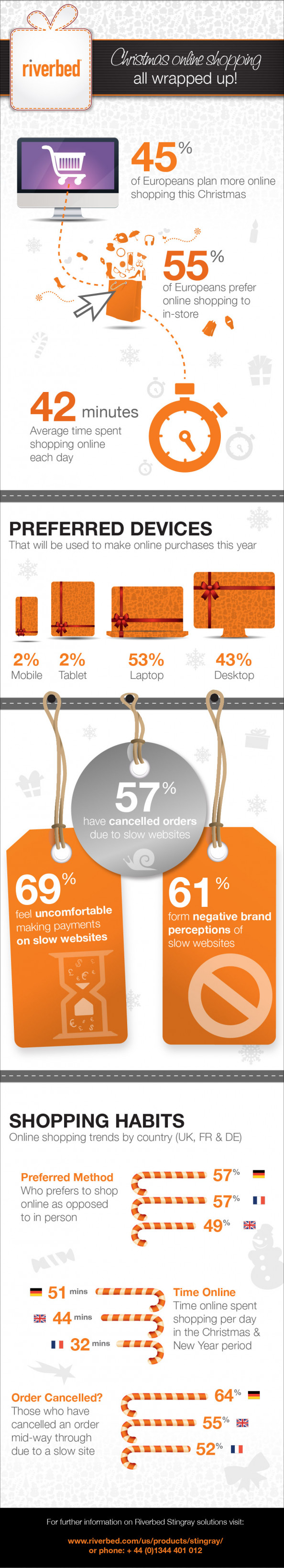 Christmas online shopping: All wrapped up Infographic
