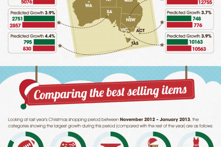 Christmas Retail in Australia 2013 Infographic