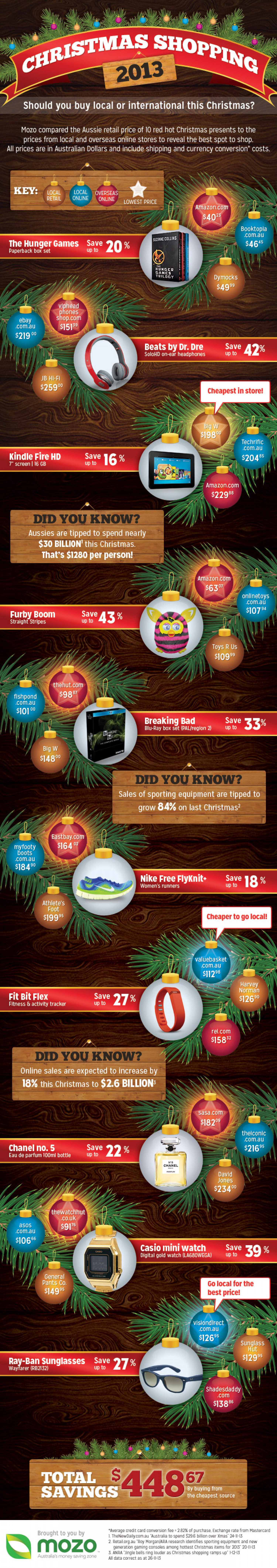 Christmas shopping 2013: Should you buy local or overseas? Infographic