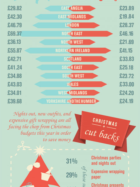 Christmas Spending: Where Does the Money Go? Infographic
