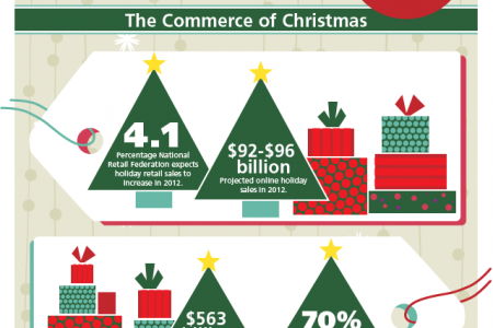 Christmas Spending by the Numbers Infographic