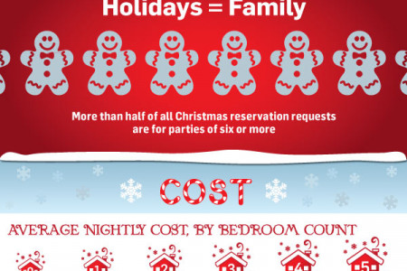 Christmas Travel Trends: Surf Beats Snow in 2012 Infographic