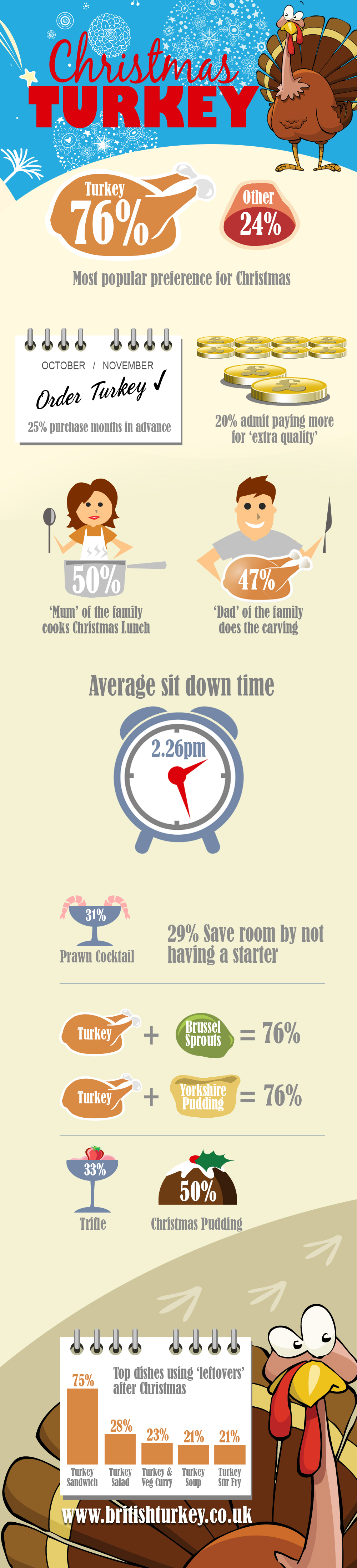 Christmas Turkey Facts | Infographic