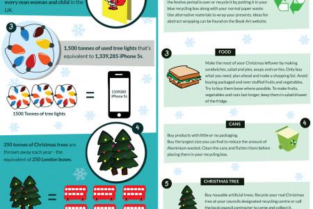 Christmas Waste Infographic
