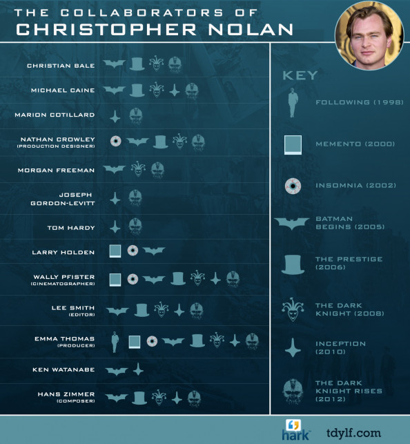 Christopher Nolan's Collaborations Infographic