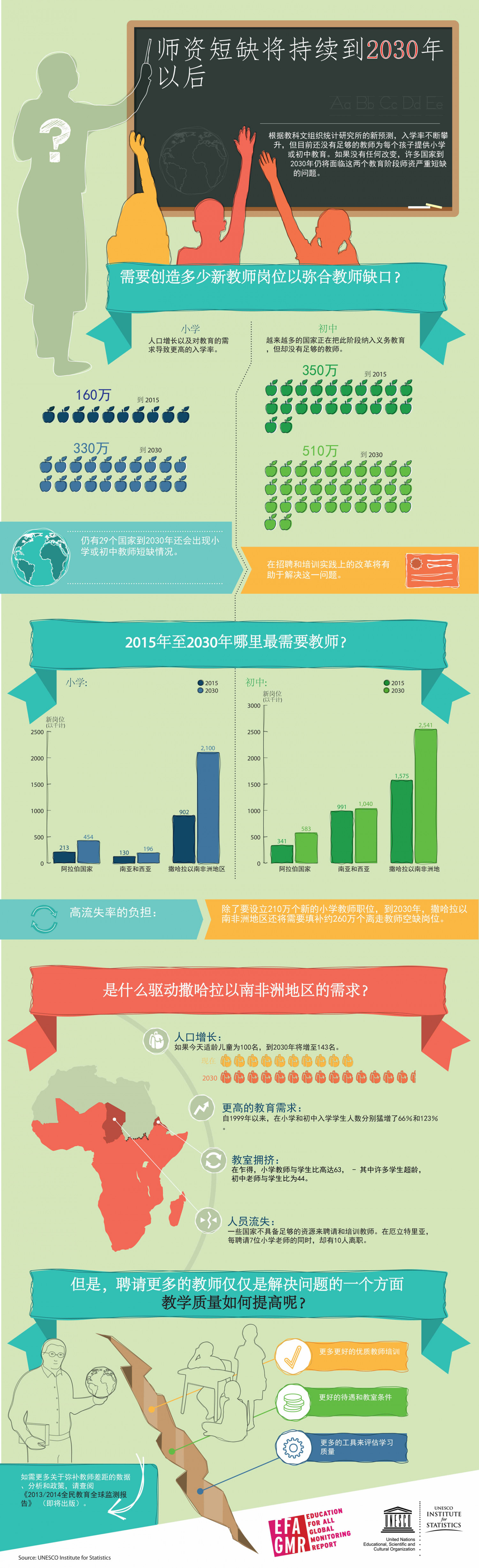 Chronic Teacher Shortage Chinese Infographic