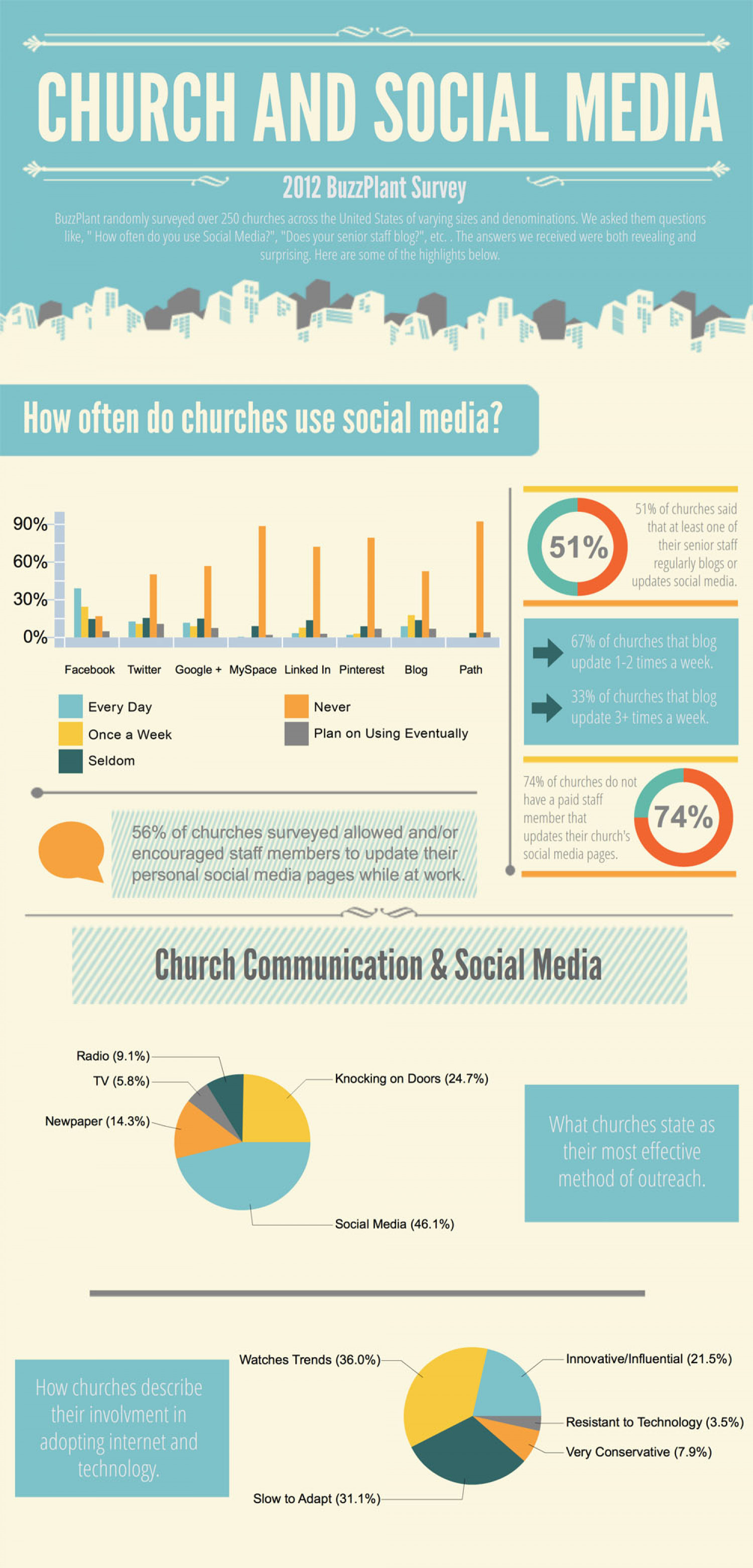 Church and Social Media Infographic