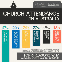 Church Attendance in Australia Infographic