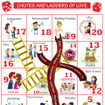 Chutes and Ladders of Love Infographic