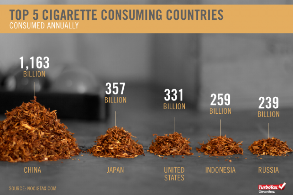 Cigarette Taxes In Photos Infographic