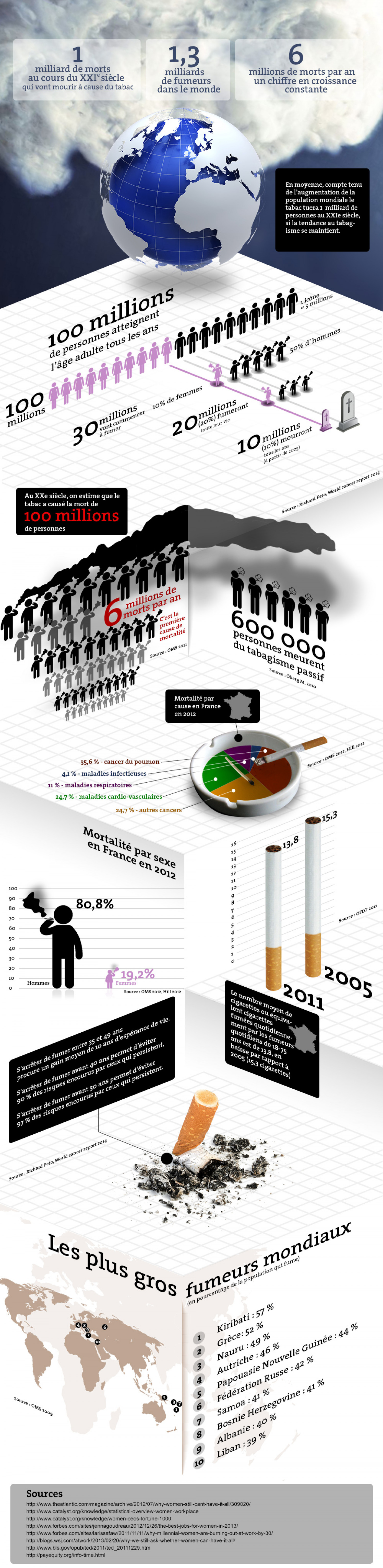 Cigarettes effects on the world Infographic