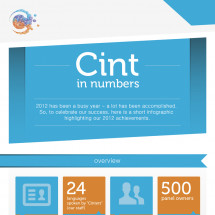 Cint in Numbers Infographic