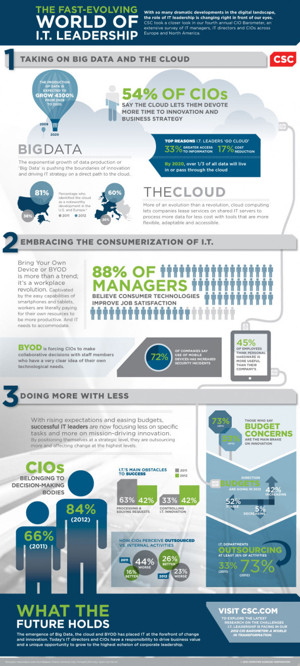 CIO Barometer 2012 Infographic