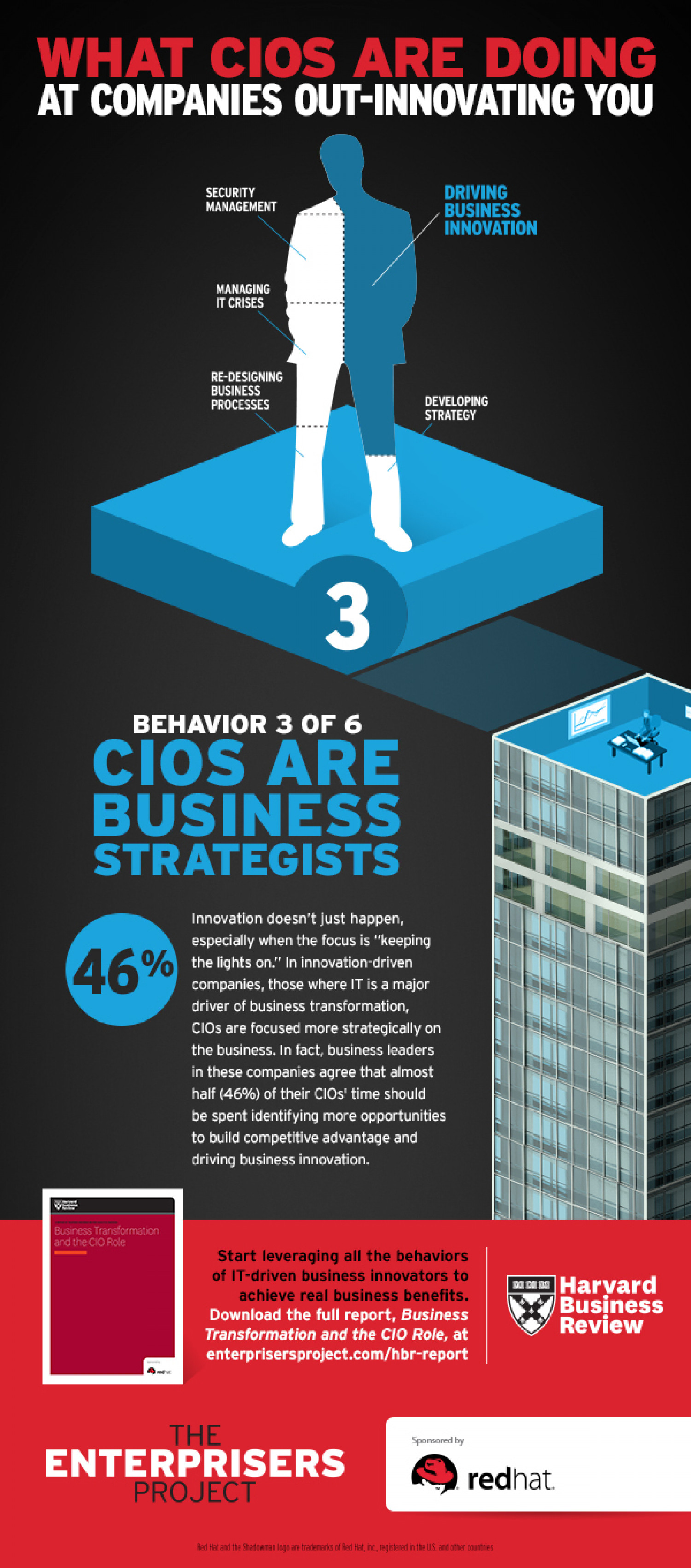 CIOs are Business Strategists Infographic