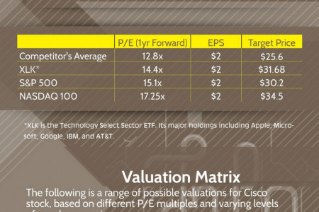 Cisco System Valuation Sheet Infographic