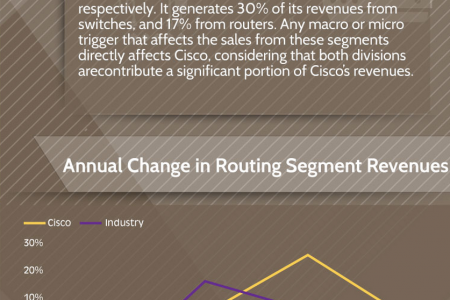 Cisco Systems Stock Price Drivers Infographic