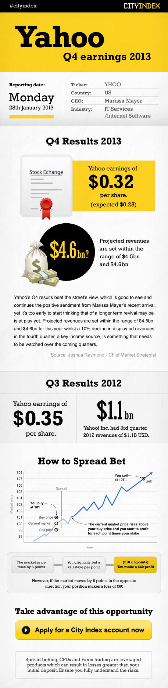 Yahoo Q4 Earnings 2013