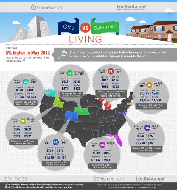 City vs. Suburban Living Infographic