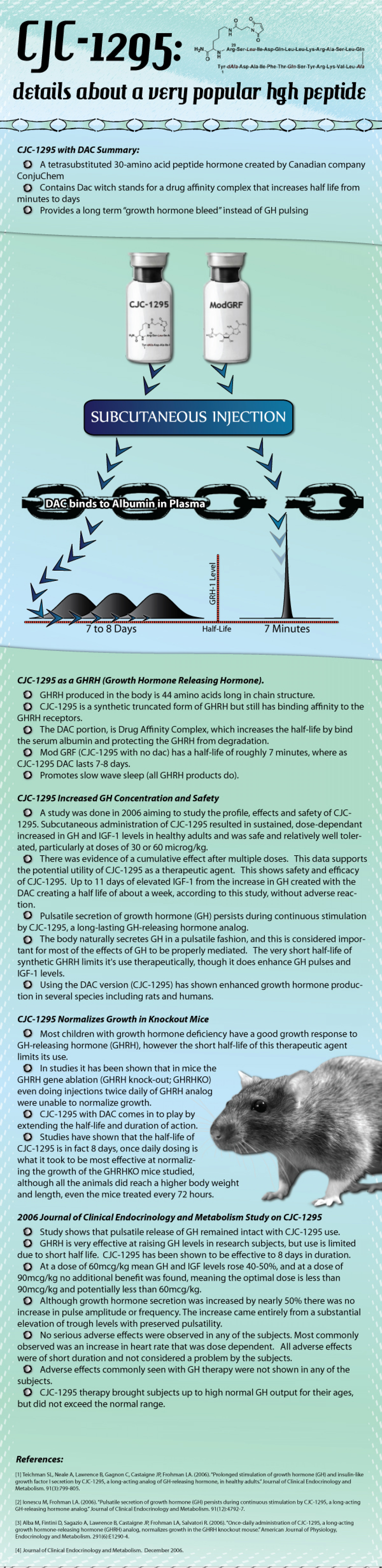CJC-1295: details about a very popular growth peptide Infographic