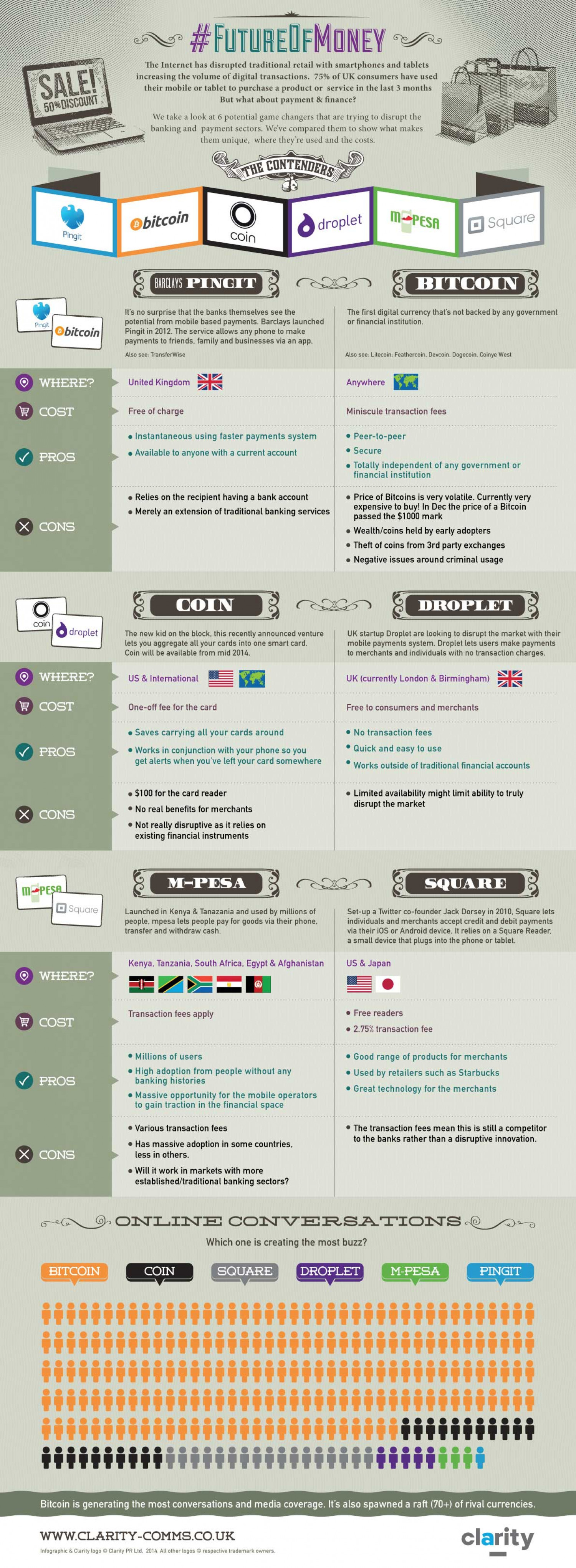 Clarity Comms #FutureOfMoney Infographic Infographic