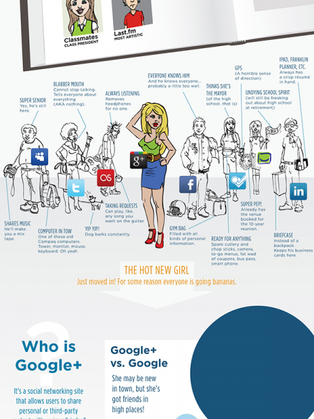 Class of 2011: Social Media High School Yearbook Infographic