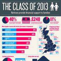 Class of 2013 - Depedants Infographic