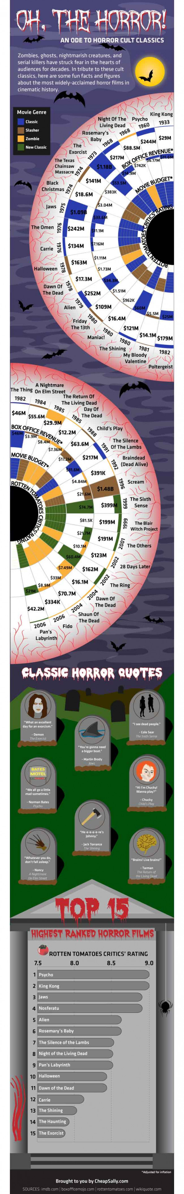 Classic Horror Films Infographic