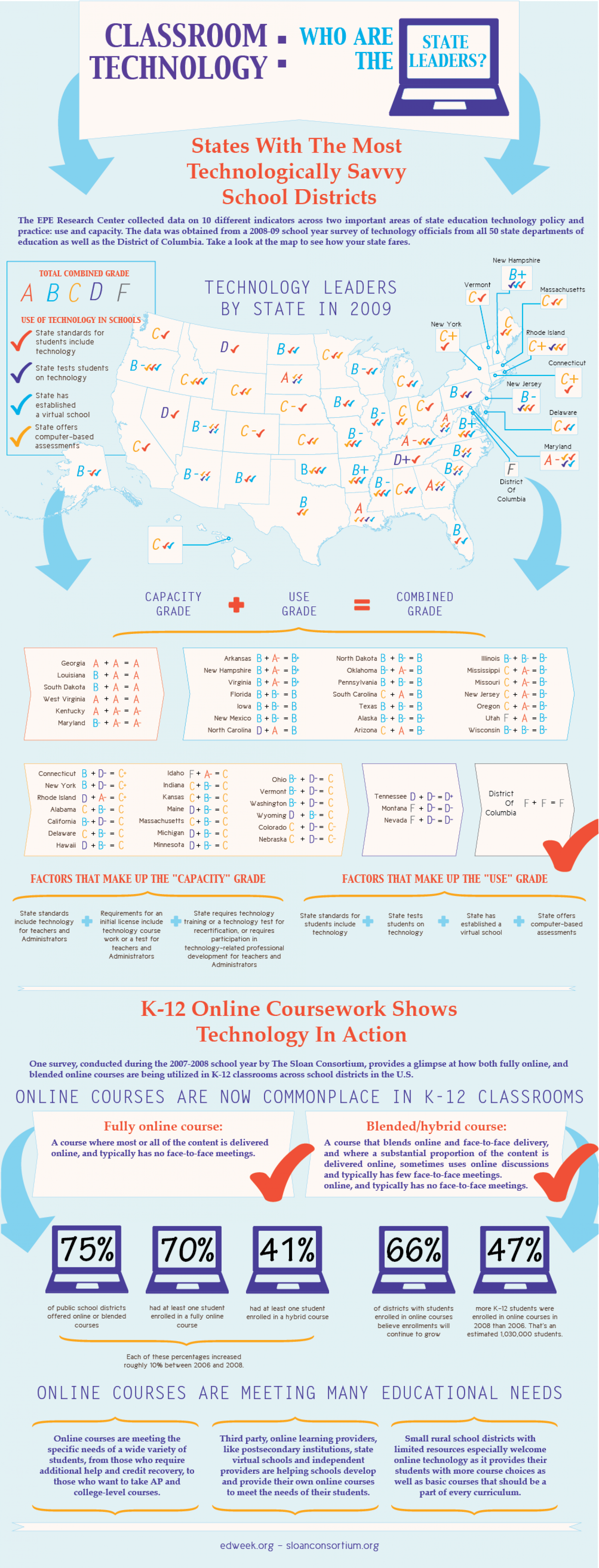 Classroom Technology: Who are the State Leaders? Infographic