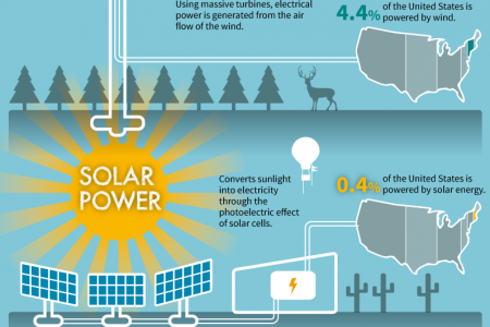 Clean Air, Green Earth: An Arsenal of Tech to Protect Our Planet Infographic