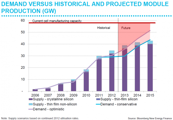 CLEAN ENERGY INVESTMENT -Demand versus historical and projected module production (GW)