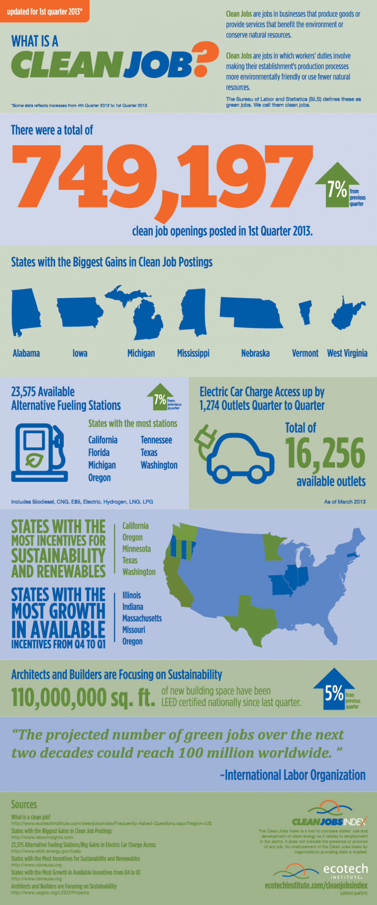Clean Jobs Index Shows the U.S. Had Nearly 750,000 Clean Job Openings in First Quarter of 2013 Infographic