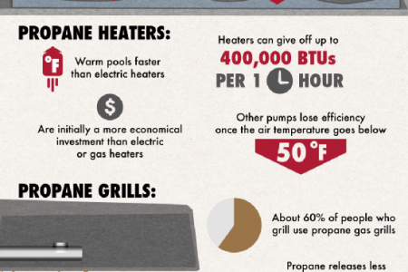 Clean, Non-Toxic Fuel: A Look at the Advantages of Propane  Infographic