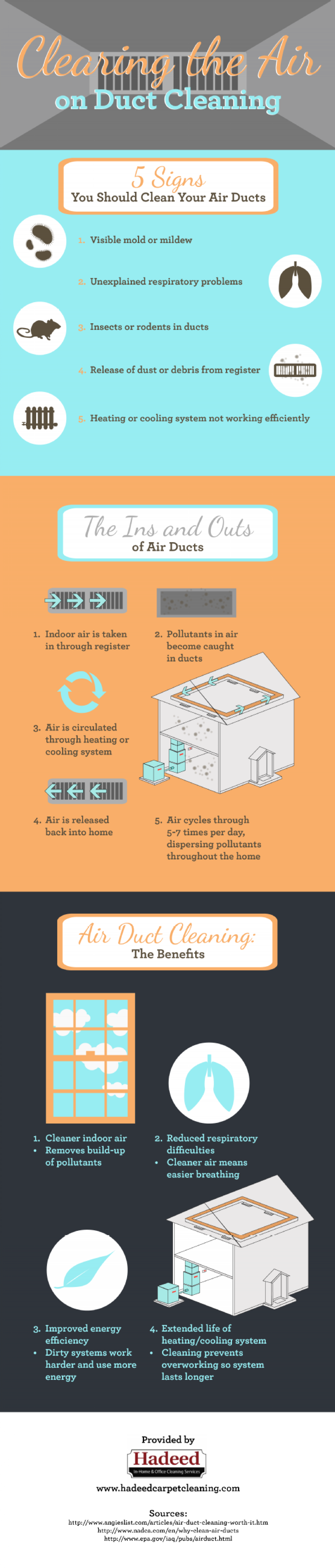 Clearing the Air on Duct Cleaning Infographic